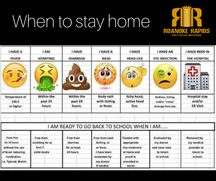 When to stay home chart